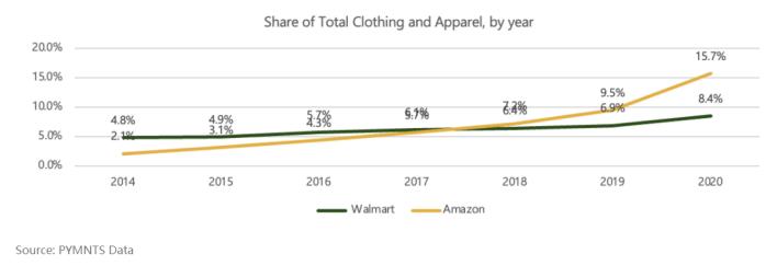 亚马逊和沃尔玛的年服装份额